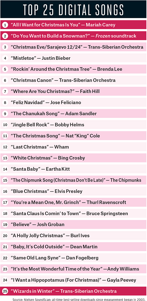 From Dean Martin to Trans-Siberian Orchestra, a Look at Christmas ...